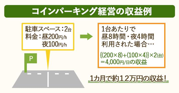 コインパーキングは、昼8時間・夜4時間利用された場合、2台で1日4000円の収益が得られる