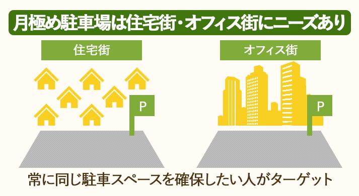 月極駐車場は住宅街やオフィス街にニーズがある