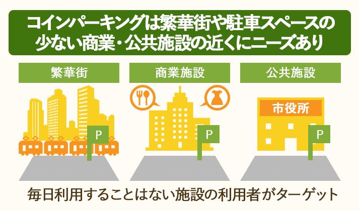コインパーキングは繁華街や駐車スペースの少ない商業施設・公共施設の近くにニーズがある