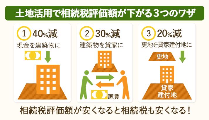 土地活用で相続税評価額が下がる3つのワザ。