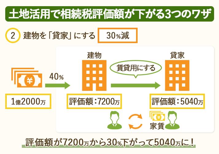 土地活用で相続税評価額が下がる3つのワザ。建物を「貸家」にすることで相続税評価額が30%下がる。