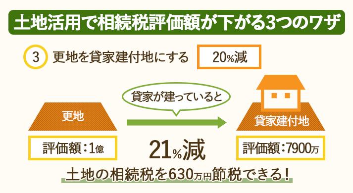 土地活用で相続税評価額が下がる3つのワザ。更地を「貸家建付地」にすると相続税が20%下がる。