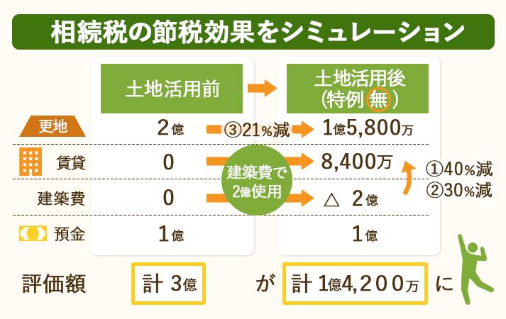 土地活用による相続税の節税効果をシミュレーションしてみた。特例は適用前。