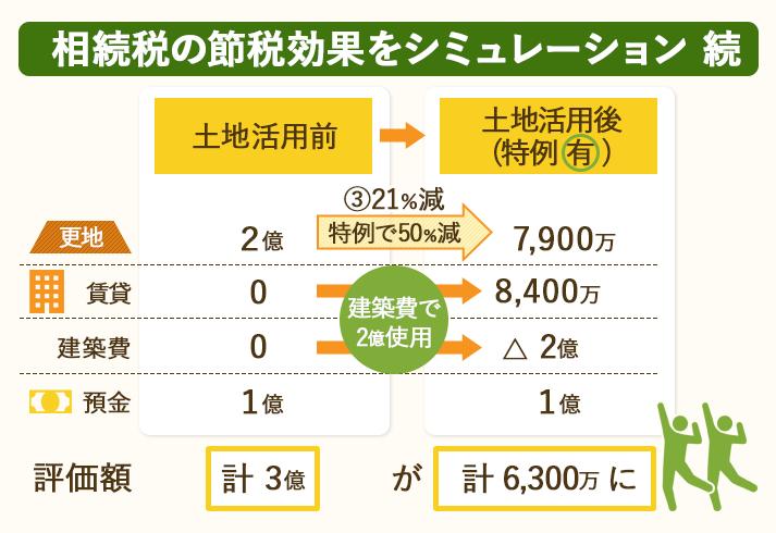 土地活用による相続税の節税効果をシミュレーションしてみた。特例を適用後。