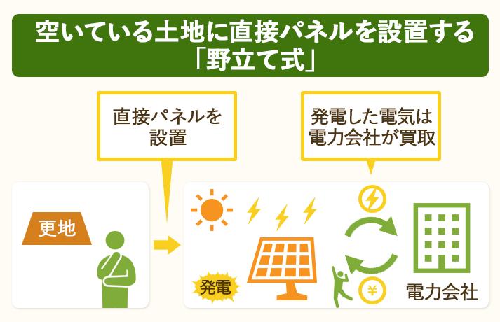 空き地に直接パネルを建てて発電するのが野立て式太陽光発電