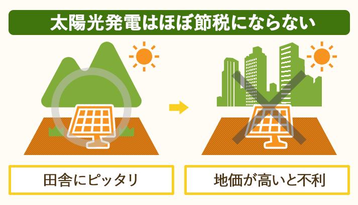 太陽光発電の節税効果は少ないので地価が高い土地には向かない