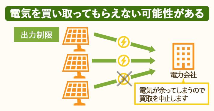 太陽光発電には電気を買い取ってもらえない、出力制限という仕組みがある