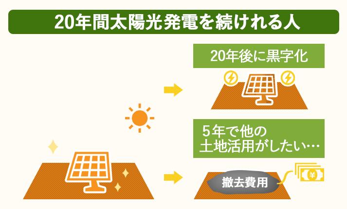 20年間を続けられる人が太陽光発電に向いている