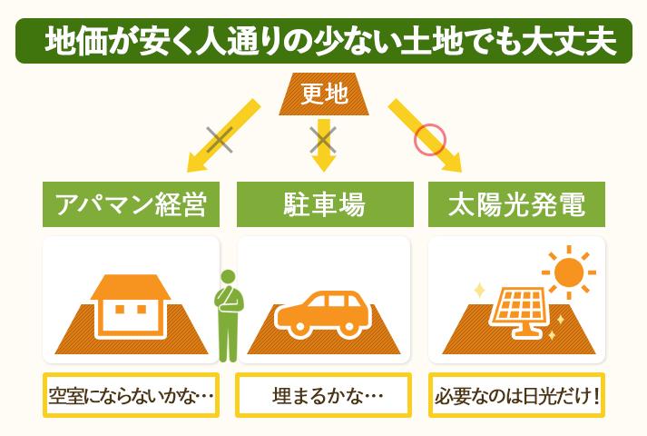 太陽光発電は、地価が安く人通りの少ない土地にも向いている