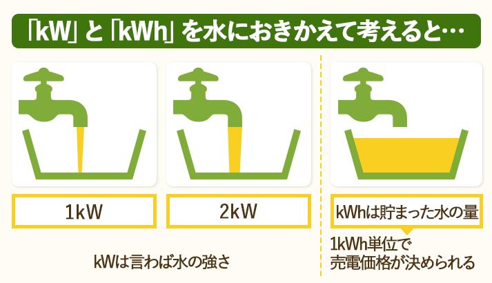 kWとkWhの違いを水道と水の量にたとえて説明