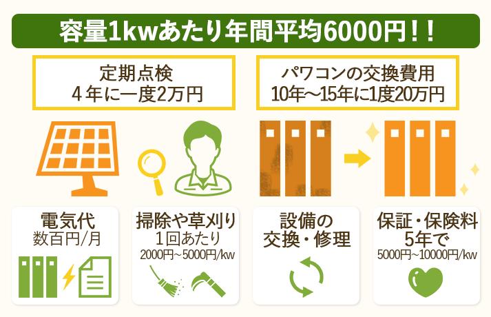 野立て太陽光発電のランニングコストは1kwの設備あたり年間で平均6000円しかかからない