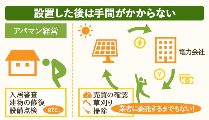 野立て太陽光発電は、オーナー自身が管理できるほど経営の手間がかからない