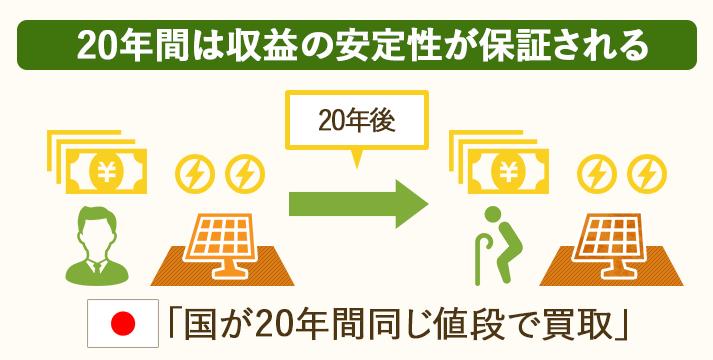 太陽光発電は20年間収益が安定している