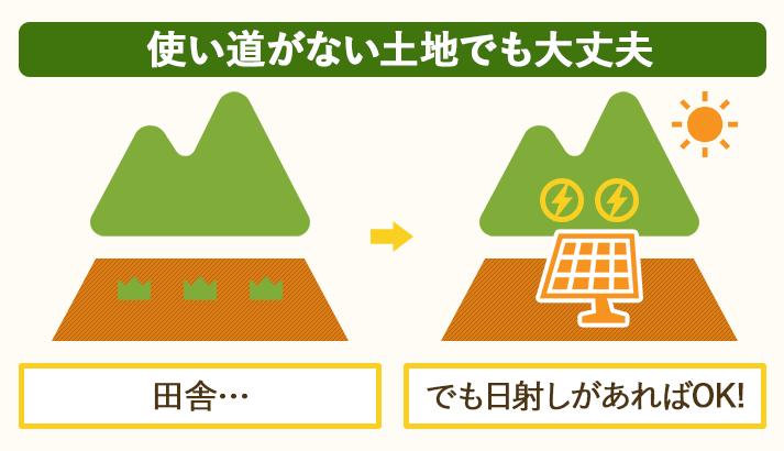 太陽光発電は、使い道のない土地でも日射量さえあれば経営できる