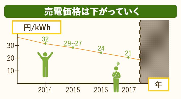 太陽光発電の売電価格はだんだん下がっていく