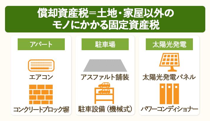 土地・家屋以外のものにかかる固定資産税を、償却資産税と言う