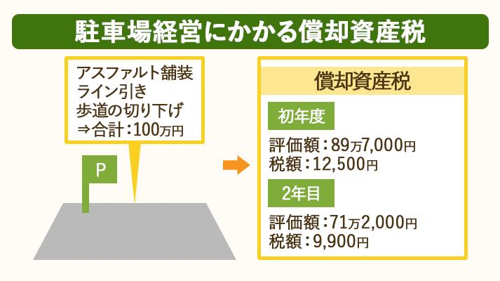 駐車場経営にかかる償却資産税の計算例