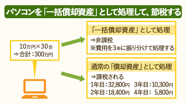 10万円以上20万円未満の資産は、一括償却資産として処理すると、節税できる