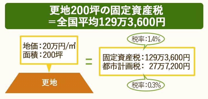 更地200坪の固定資産税の全国平均は、129万3,600円