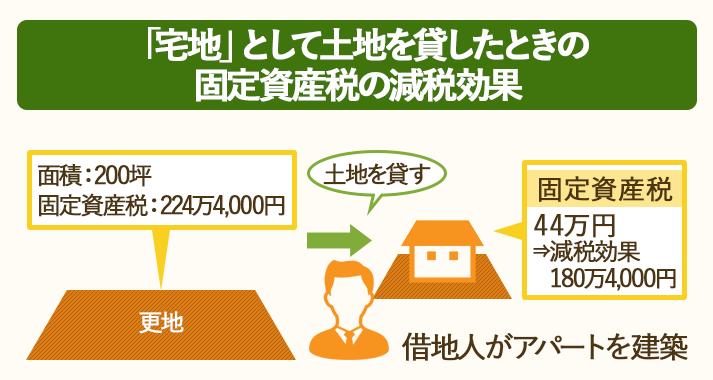 土地を宅地として貸すと、最大で固定資産税が6分の1、都市計画税が3分の1に減税される