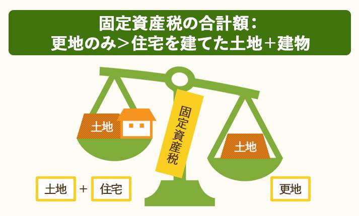 更地の固定資産税は、建物と土地を足した固定資産税よりも高い