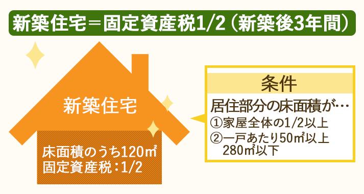 新築後3年間、住宅の固定資産税は2分の1になる