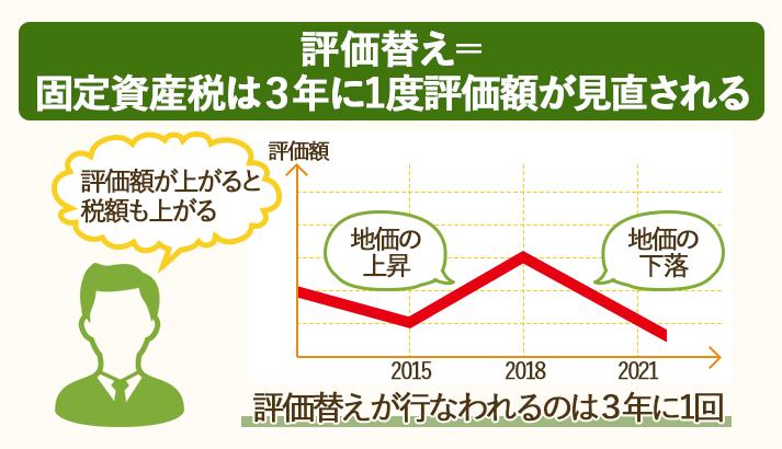 固定資産税には、3年に一度評価替えが見直される「評価替え」という仕組みがある