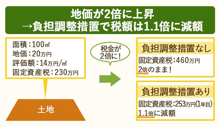 地価が2倍に上昇した場合、負担調整措置を使えば税額を1.1倍に抑えられる