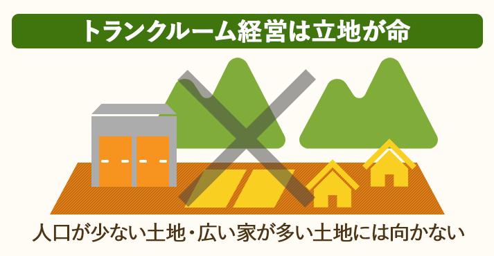 トランクルームは立地が命。人口が少ない土地や、広い家が多い土地には向かない
