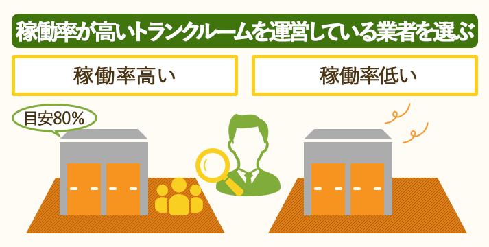 稼働率の良いトランクルームを運営している業者を選ぶ