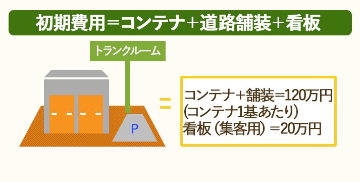 トランクルーム経営の初期費用は安い。コンテナ一基あたり120万円、集客用看板20万円。