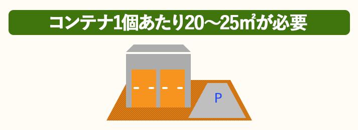 トランクルームに必要な土地は、コンテナ1個あたり20~25㎡