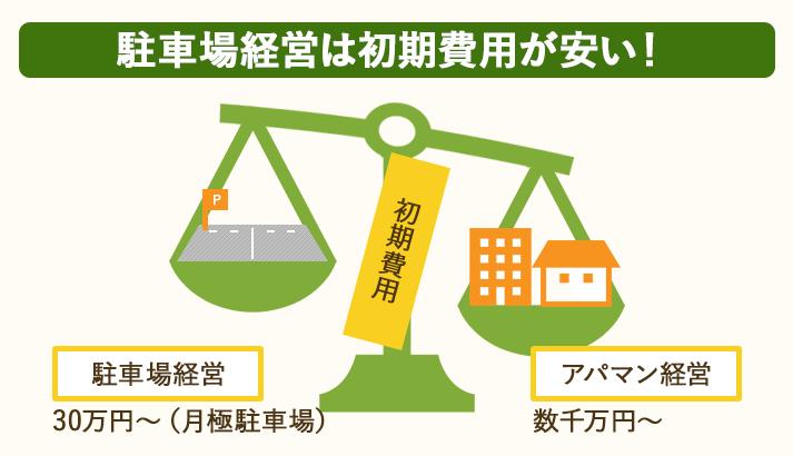 駐車場経営は初期費用30万円から始められる