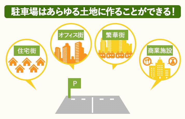 駐車場は立地を選ばず、あらゆる土地に作ることができる
