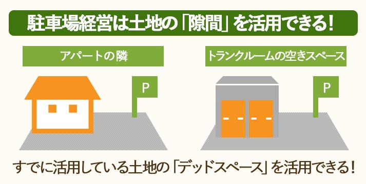 駐車場は、すでに活用している土地の隙間に作ることができる