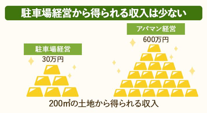 駐車場経営から得られる収入は少なめ。面積あたりの収入はアパマン経営の20分の1