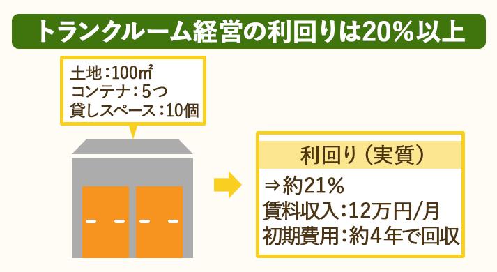 トランクルーム経営は利回りが20%以上