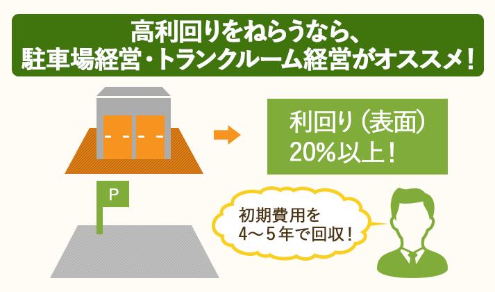 駐車場経営・トランクルーム経営なら、20%以上の高利回りを達成できる