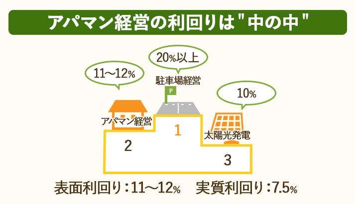 アパマン経営の利回りは悪くない。表面利回り11~12%、実質利回り7.5%