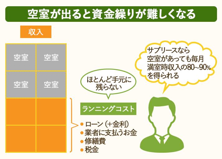 空室が心配なら、毎月家賃収入の80~90%を得られるサブリース契約がおすすめ