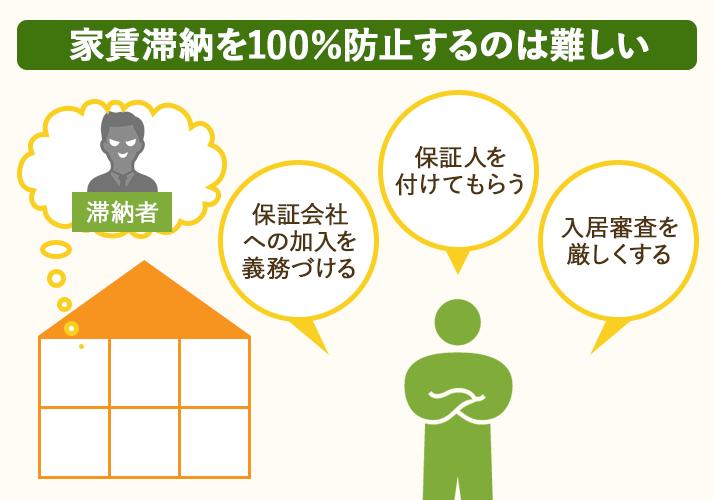 家賃滞納が心配なら、毎月家賃収入の5%を支払って滞納保証で管理するのがおすすめ