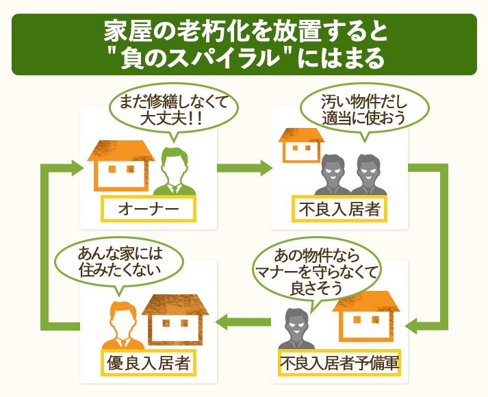 家屋の老朽化を放置すると、空室や不良入居者に悩まされることになる