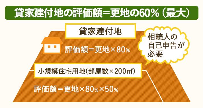 貸した土地に住宅が建った場合、相続税の評価額が20%減税される