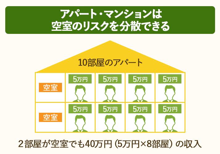 アパート・マンションは部屋が複数あるので、多少空室が出ても収入を確保できる
