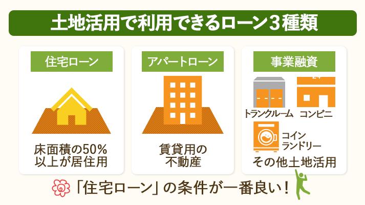 土地活用で利用できるローンには三種類ありますが、住宅ローンの条件が一番良いです。