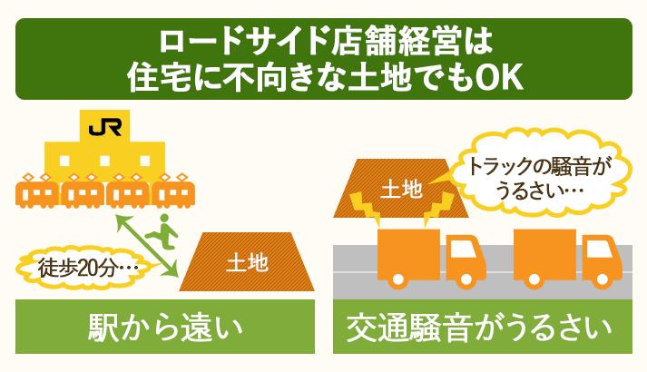 ロードサイド店舗経営なら、駅から遠い、騒音がうるさいなど住宅に不向きな土地も活用できる