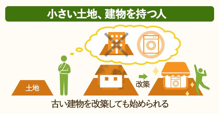 小さい土地、建物を持つ人にはコインランドリーがおすすめ!