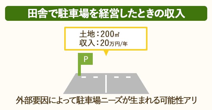 200㎡の田舎の土地で駐車場経営をすると、1年間で20万円の収入が得られる