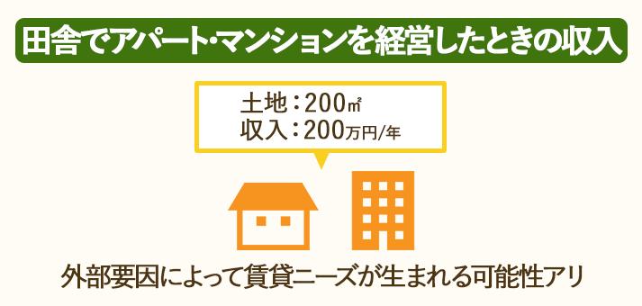 200㎡の田舎の土地でアパマン経営をした場合、1年間で200万円の収入が得られる