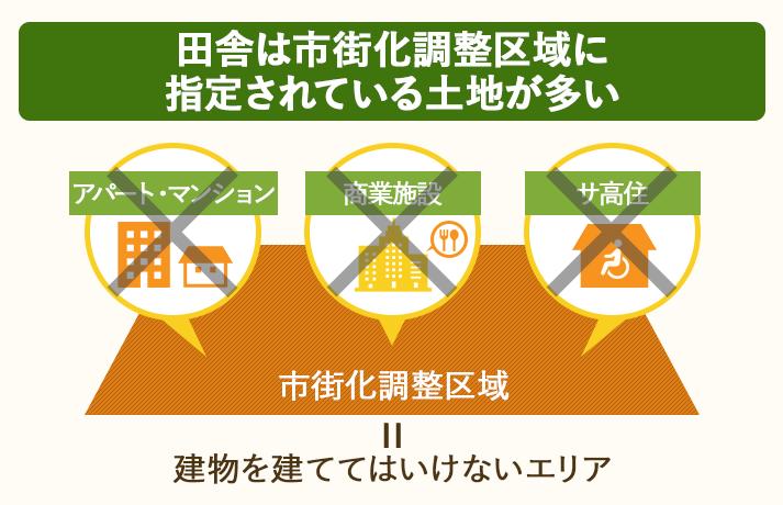 田舎は、建物を建てられない「市街化調整区域」に指定されている土地が多い